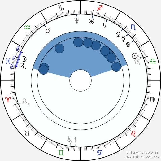 Manami Fuku wikipedia, horoscope, astrology, instagram