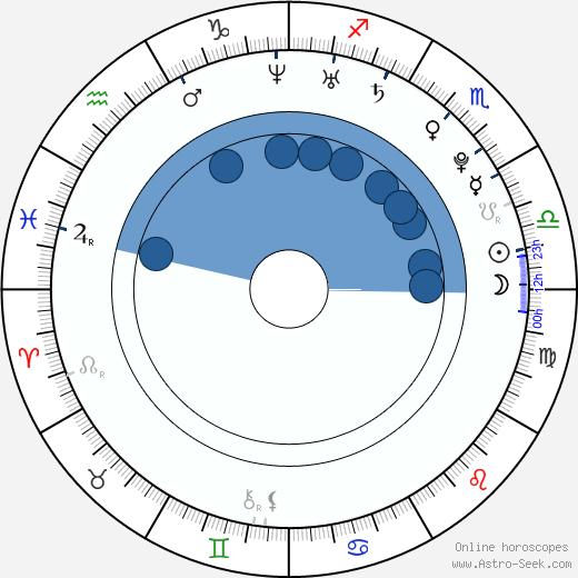 Mariko Honda wikipedia, horoscope, astrology, instagram