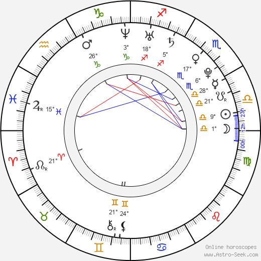 Mariko Honda birth chart, biography, wikipedia 2019, 2020
