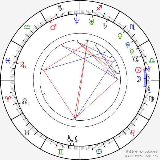 Mariko Honda astro natal birth chart, Mariko Honda horoscope, astrology