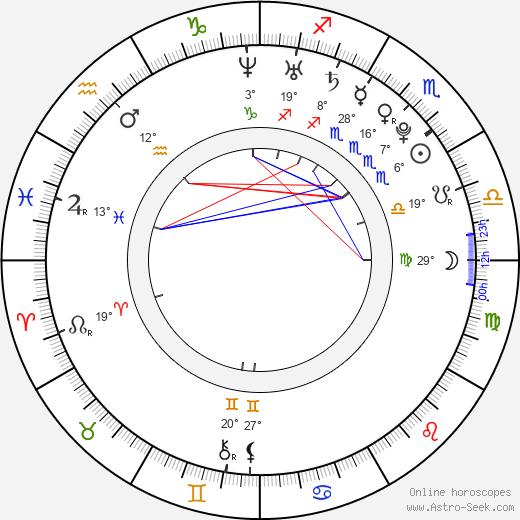 Matyas Brych birth chart, biography, wikipedia 2018, 2019