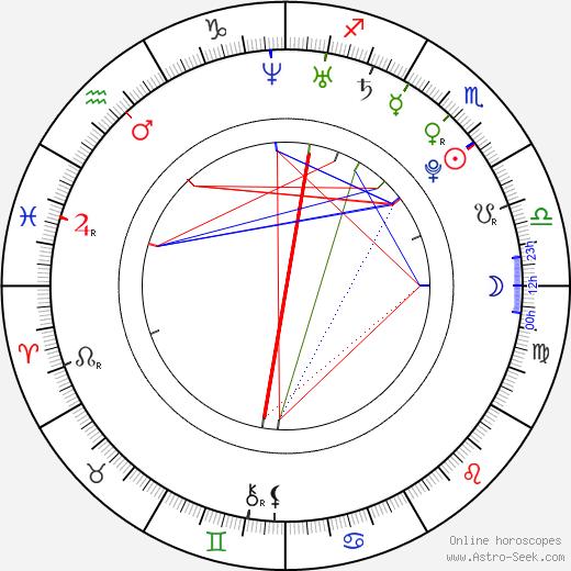 Matyas Brych astro natal birth chart, Matyas Brych horoscope, astrology