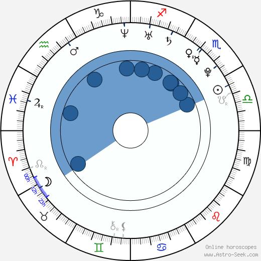 Mikoláš Orlický wikipedia, horoscope, astrology, instagram