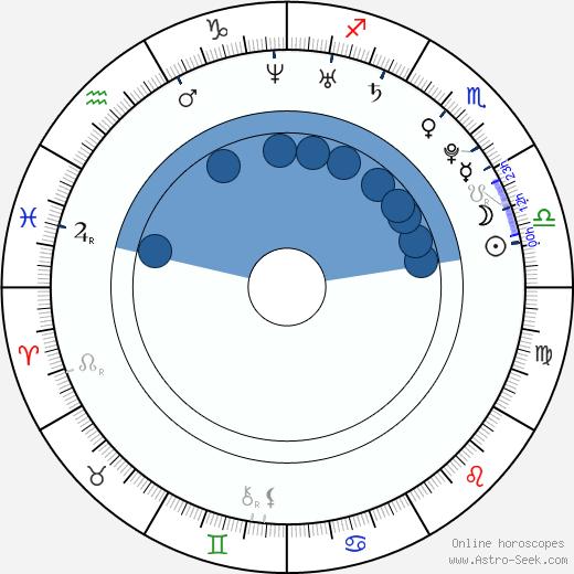 Nikol Štíbrová wikipedia, horoscope, astrology, instagram