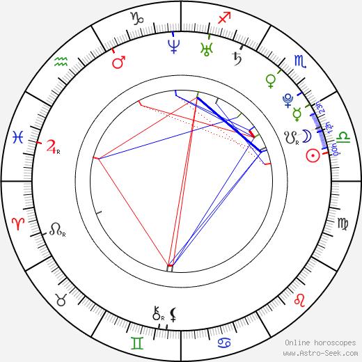 Nikol Štíbrová astro natal birth chart, Nikol Štíbrová horoscope, astrology