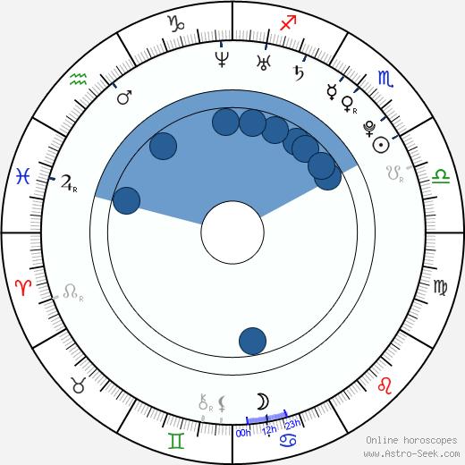 Nobuhiko Okamoto wikipedia, horoscope, astrology, instagram