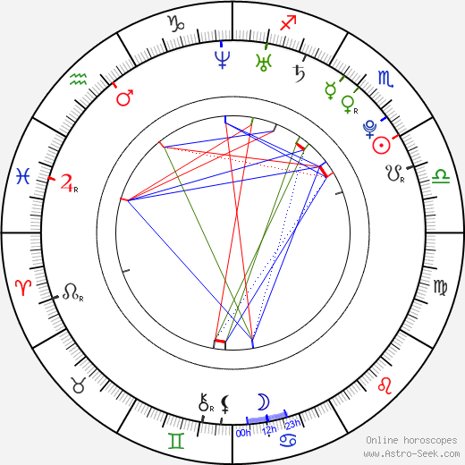 Nobuhiko Okamoto birth chart, Nobuhiko Okamoto astro natal horoscope, astrology