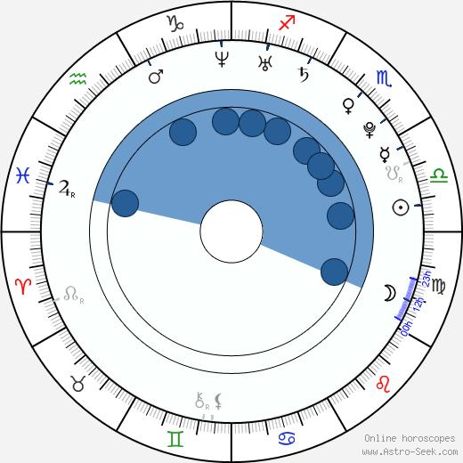 Rapper Řezník wikipedia, horoscope, astrology, instagram