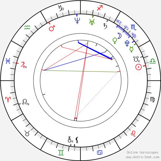 Rene Haavisto birth chart, Rene Haavisto astro natal horoscope, astrology