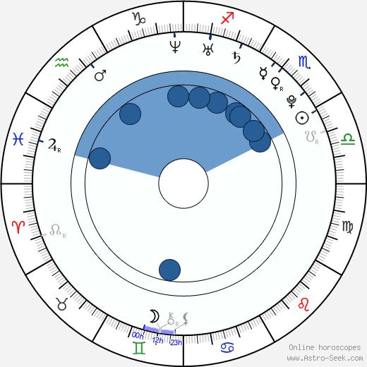 Roman Lasota wikipedia, horoscope, astrology, instagram