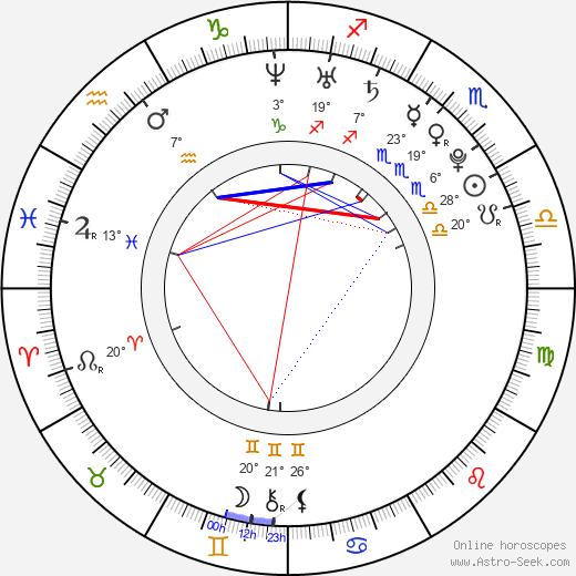 Roman Lasota birth chart, biography, wikipedia 2019, 2020
