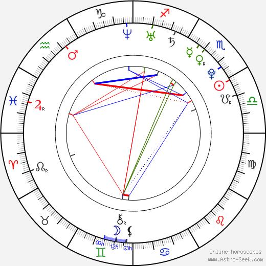 Roman Lasota astro natal birth chart, Roman Lasota horoscope, astrology