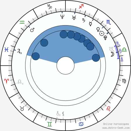Sean Paul Lockhart wikipedia, horoscope, astrology, instagram