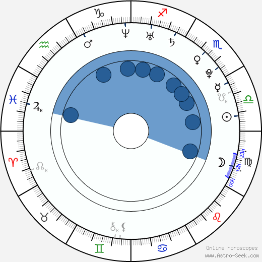 Sonja O'Hara wikipedia, horoscope, astrology, instagram