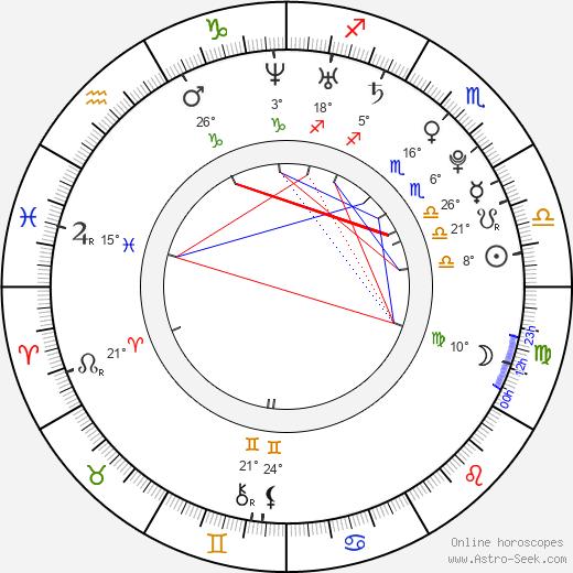 Sonja O'Hara birth chart, biography, wikipedia 2019, 2020