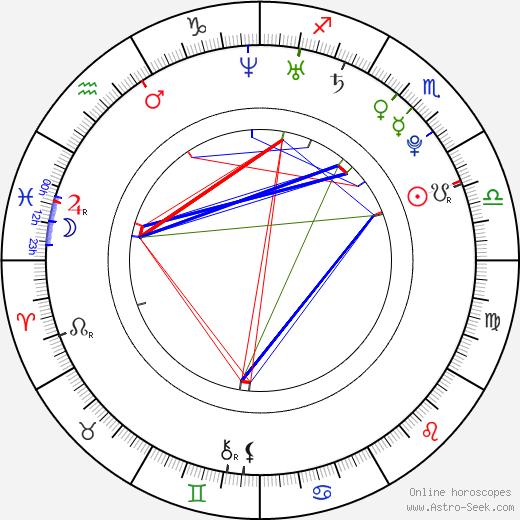 Tae-im Lee birth chart, Tae-im Lee astro natal horoscope, astrology