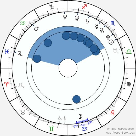 Tang Thanh Ha wikipedia, horoscope, astrology, instagram