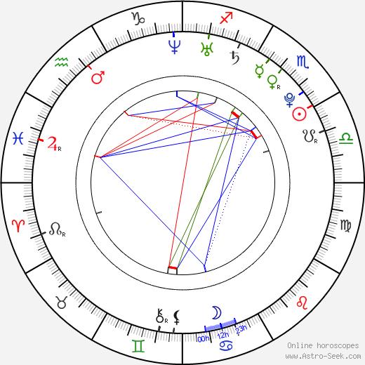 Tang Thanh Ha birth chart, Tang Thanh Ha astro natal horoscope, astrology