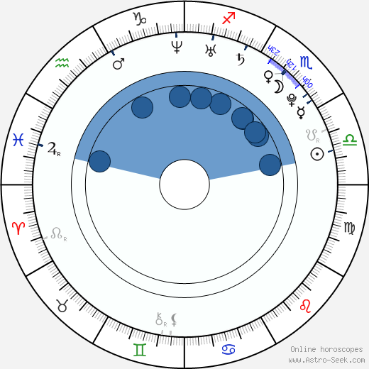 Tereza Kerndlová wikipedia, horoscope, astrology, instagram