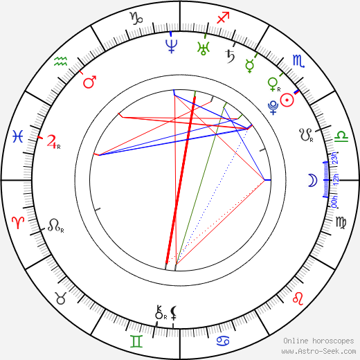 Томас Моргенштерн Thomas Morgenstern день рождения гороскоп, Thomas Morgenstern Натальная карта онлайн