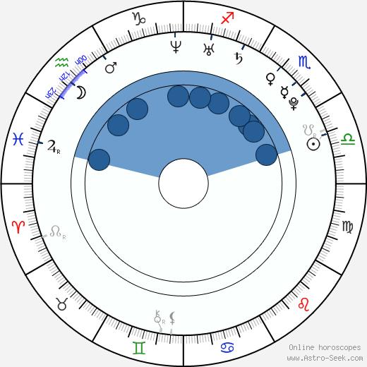 Tyler Blackburn wikipedia, horoscope, astrology, instagram