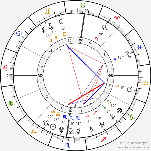 William Ebersol birth chart, biography, wikipedia 2019, 2020