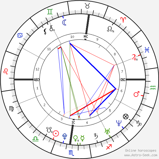 William Ebersol birth chart, William Ebersol astro natal horoscope, astrology