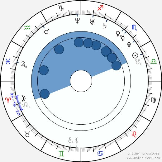 Yannick Ponsero wikipedia, horoscope, astrology, instagram