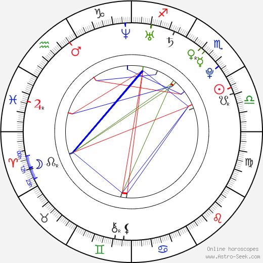 Yannick Ponsero astro natal birth chart, Yannick Ponsero horoscope, astrology