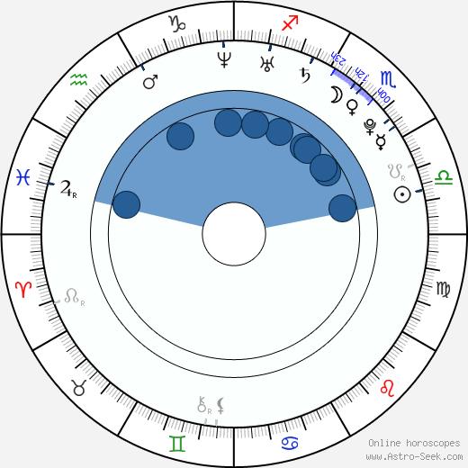 Zachary Wigon wikipedia, horoscope, astrology, instagram