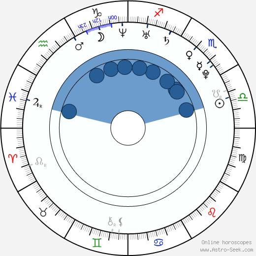 Zdeňka Zavadilová wikipedia, horoscope, astrology, instagram