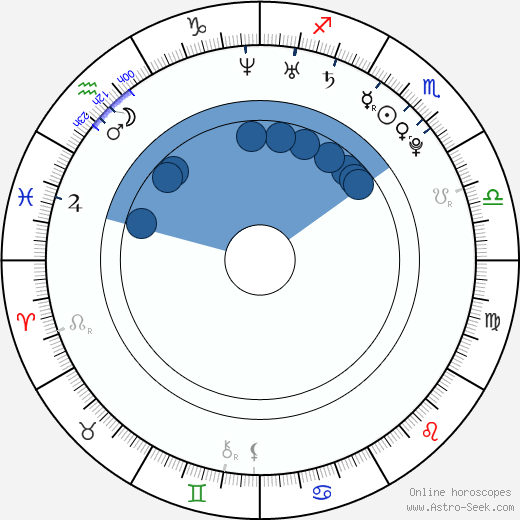 Aaron Swartz wikipedia, horoscope, astrology, instagram