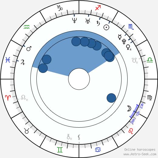 Aida Folch wikipedia, horoscope, astrology, instagram