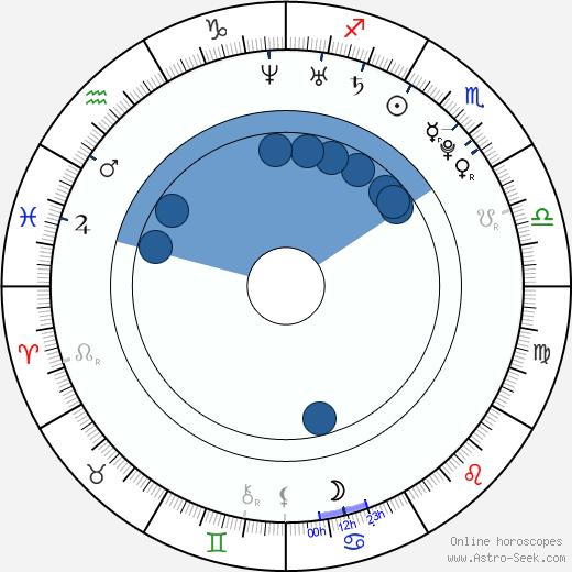 Ashley Fink wikipedia, horoscope, astrology, instagram