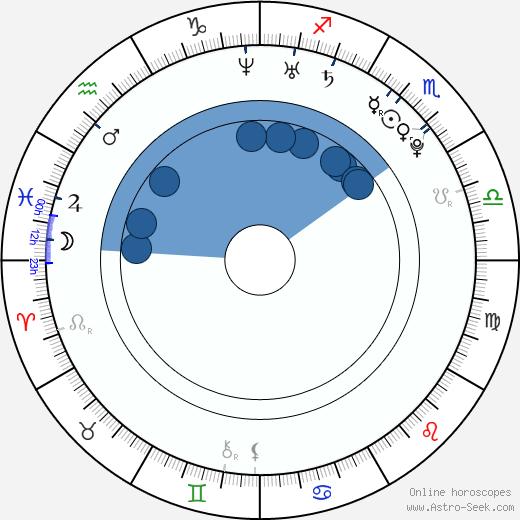 Christopher Richard Stringini wikipedia, horoscope, astrology, instagram