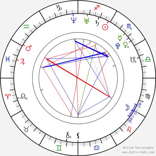 Claudio Ammendola birth chart, Claudio Ammendola astro natal horoscope, astrology