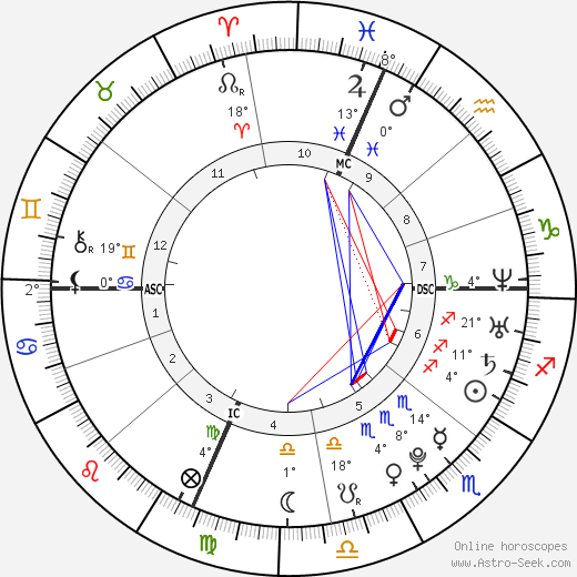 Cody Adams birth chart, biography, wikipedia 2019, 2020