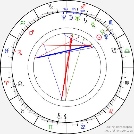 David Ren tema natale, oroscopo, David Ren oroscopi gratuiti, astrologia