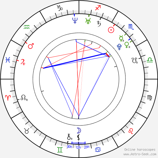 Дайрон Роблес Dayron Robles день рождения гороскоп, Dayron Robles Натальная карта онлайн