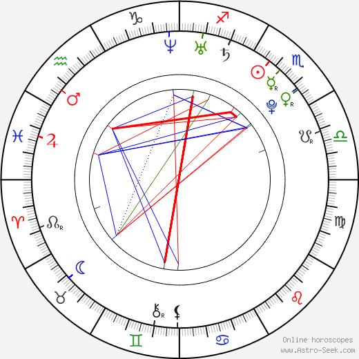 Jeffree Star Birth Chart Horoscope, Date of Birth, Astro