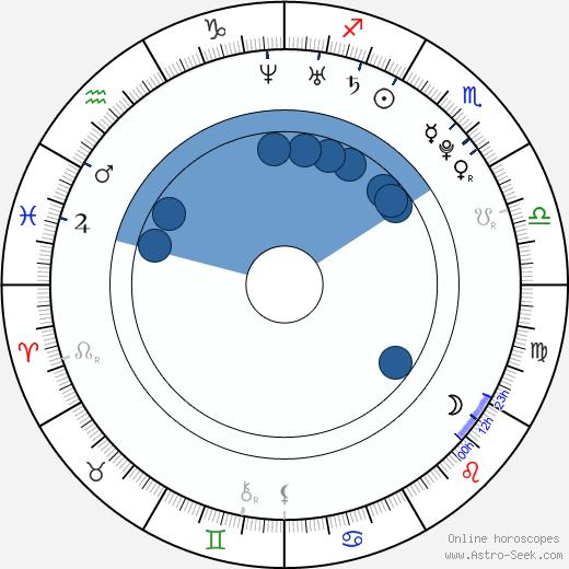 Jeong Eun-Chae wikipedia, horoscope, astrology, instagram