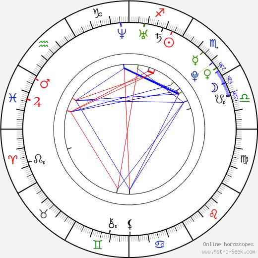 Джонни Симмонс Johnny Simmons день рождения гороскоп, Johnny Simmons Натальная карта онлайн