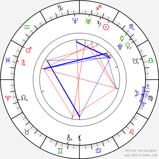Katie Cassidy astro natal birth chart, Katie Cassidy horoscope, astrology