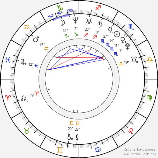 Katie Leclerc birth chart, biography, wikipedia 2019, 2020