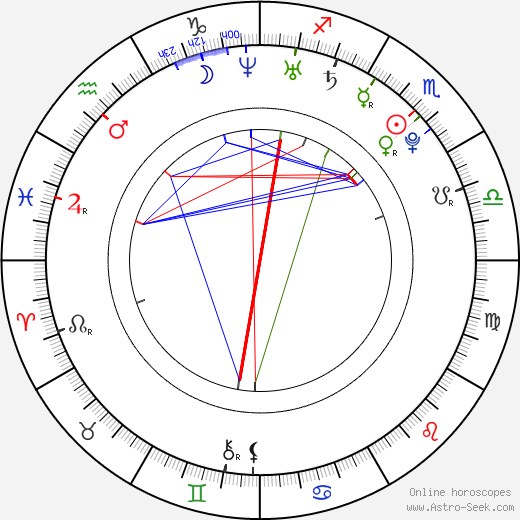 Katie Leclerc astro natal birth chart, Katie Leclerc horoscope, astrology