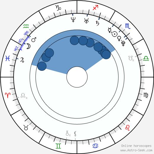 Kelsey Michaels wikipedia, horoscope, astrology, instagram