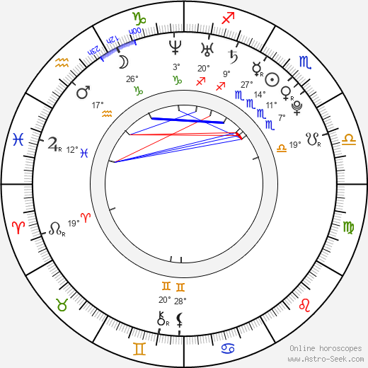 Luisa Wietzorek birth chart, biography, wikipedia 2019, 2020