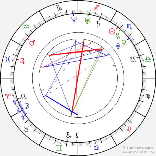 Lukáš Klimek birth chart, Lukáš Klimek astro natal horoscope, astrology