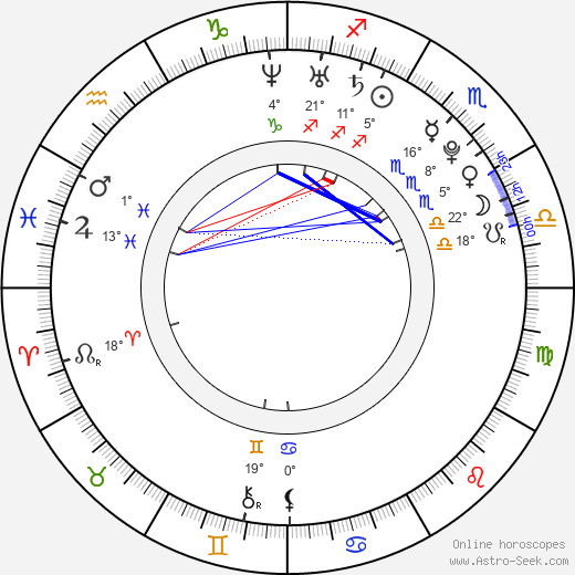 Mandy Butcher birth chart, biography, wikipedia 2019, 2020