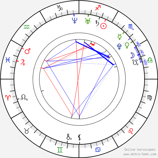 Mandy Butcher birth chart, Mandy Butcher astro natal horoscope, astrology